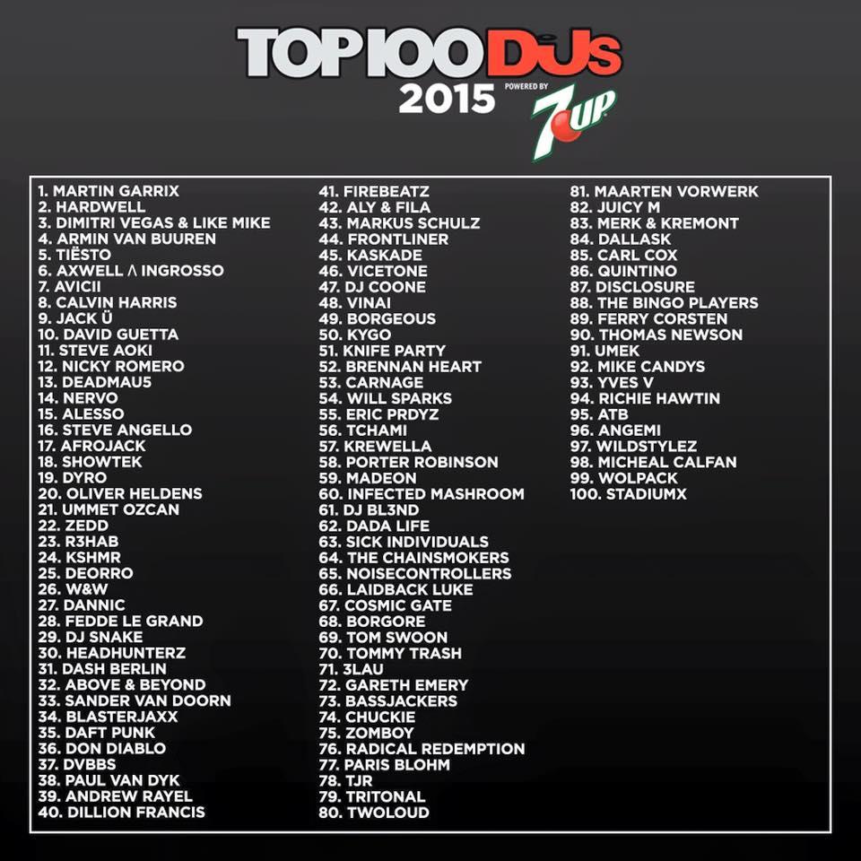 Suposta lista do futuro «Top 100 DJ Mag»