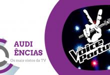 "Audiências   ""The Voice Portugal 2018"" bate recorde"