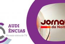 Audiências | «Jornal da Noite» da SIC é o programa mais visto do dia