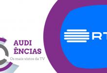 Audiências   RTP vence o dia com jogo da «Taça de Portugal» nos 40% de share