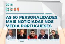 Conheça as personalidades mais mediáticas nos mídia nacionais em 2018