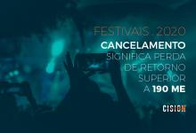 Cancelamento dos festivais significa perda de retorno mediático superior a 190 milhões de euros